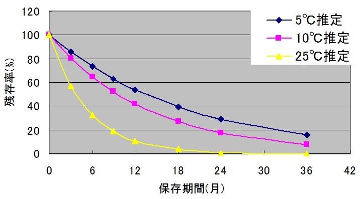 図1. 製品の5~25℃におけるフコキサンチン残存率の推定結果