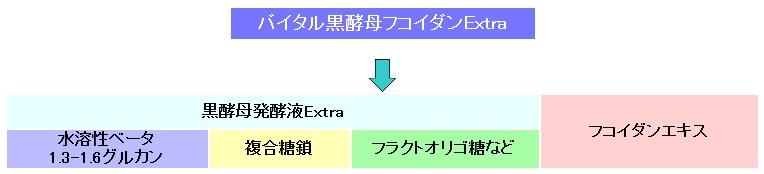 βグルカン、複合糖鎖、フコイダンイメージ図