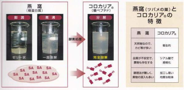 コロカリアは水溶性で低分子に安定