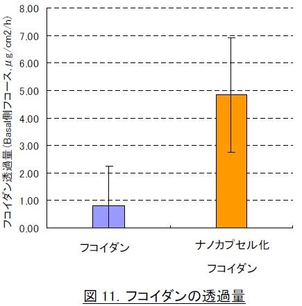 吸収 フコイダンの通過量比較