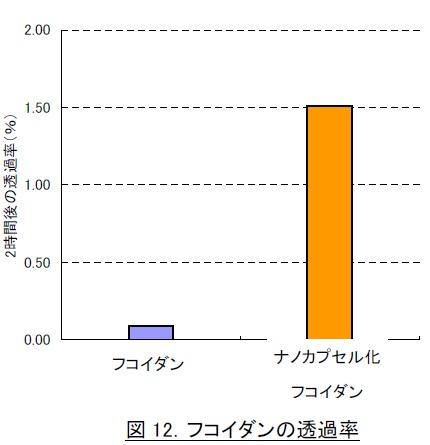 2時間後のフコイダン通過率(%)比較