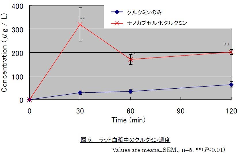 血漿中、クルクミン濃度比較図