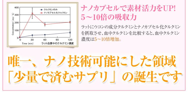 ラット実験でクルクミンの吸収力5~10倍を確認